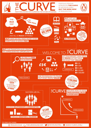 The Curve Infography